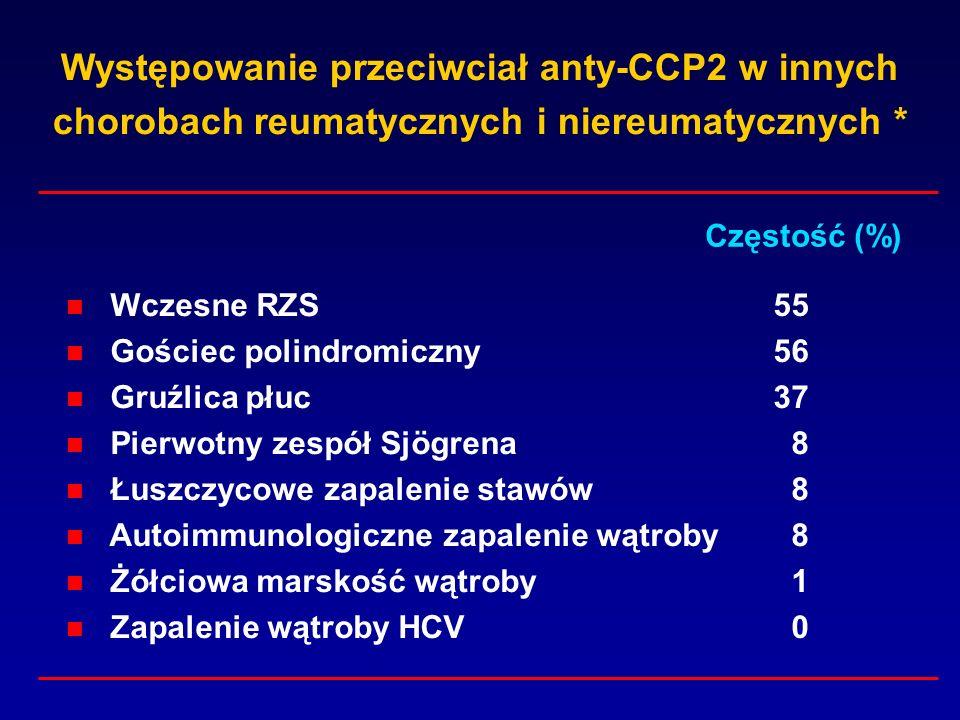 Występowanie przeciwciał anty-CCP2 w innych chorobach reumatycznych i niereumatycznych * Wczesne RZS55 Gościec polindromiczny56 Gruźlica płuc37 Pierwo
