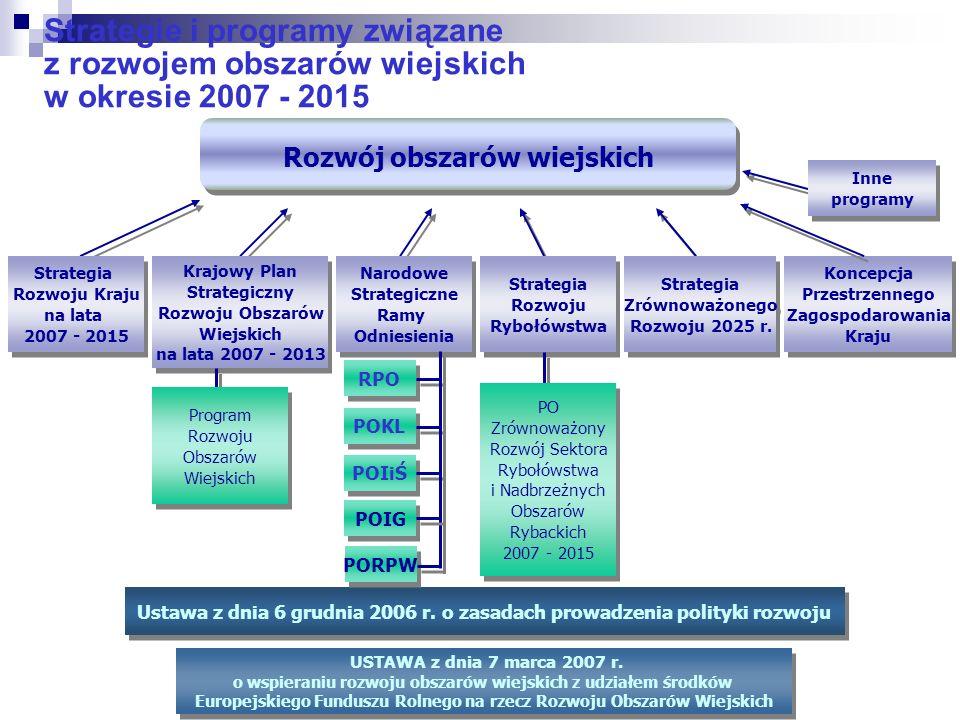 Strategie i programy związane z rozwojem obszarów wiejskich w okresie 2007 - 2015 Rozwój obszarów wiejskich Strategia Rozwoju Kraju na lata 2007 - 201
