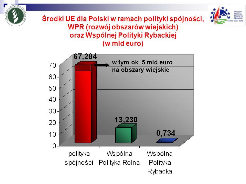Środki UE dla Polski w ramach polityki spójności, WPR (rozwój obszarów wiejskich) oraz Wspólnej Polityki Rybackiej (w mld euro) w tym ok. 5 mld euro n