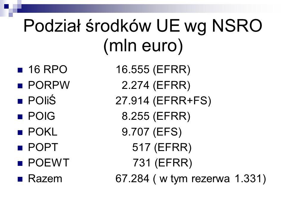Podział środków UE wg NSRO (mln euro) 16 RPO16.555 (EFRR) PORPW 2.274 (EFRR) POIiŚ27.914 (EFRR+FS) POIG 8.255 (EFRR) POKL 9.707 (EFS) POPT 517 (EFRR)