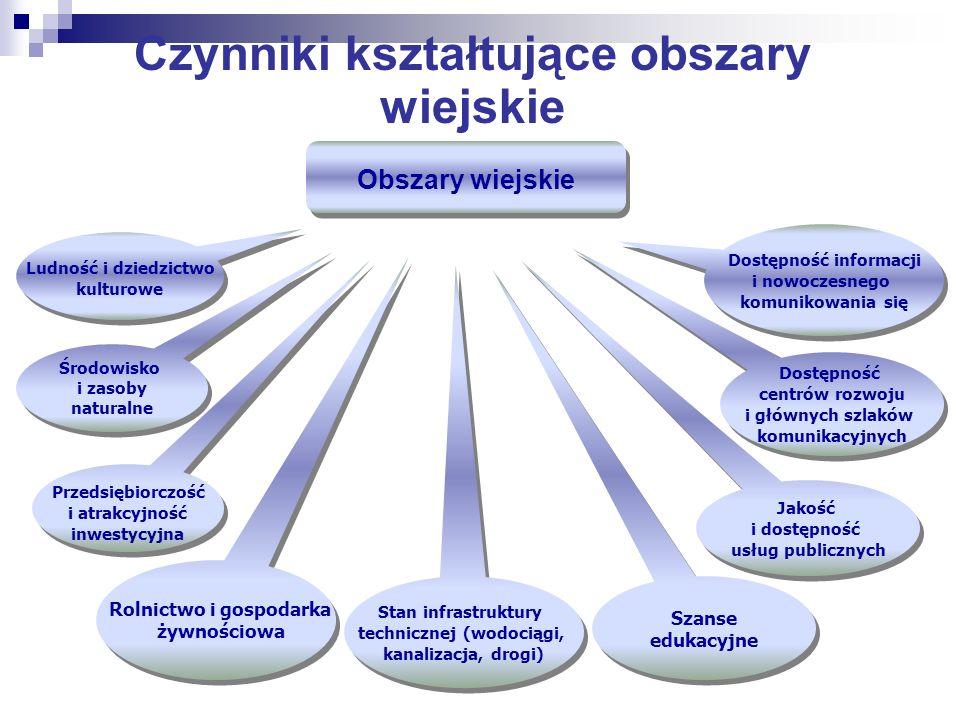 Środowisko i zasoby naturalne Jakość i dostępność usług publicznych Przedsiębiorczość i atrakcyjność inwestycyjna Stan infrastruktury technicznej (wod