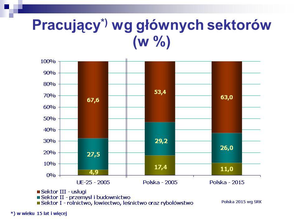 Pracujący *) wg głównych sektorów (w %) *) w wieku 15 lat i więcej