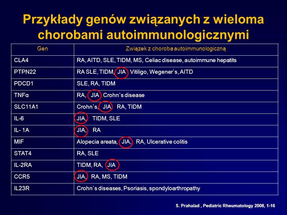 Przykłady genów związanych z wieloma chorobami autoimmunologicznymi GenZwiązek z choroba autoimmunologiczną CLA4RA, AITD, SLE, TIDM, MS, Celiac diseas