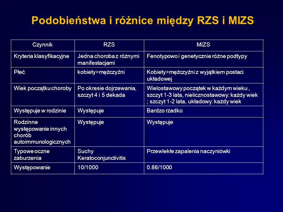 Podobieństwa i różnice między RZS i MIZS CzynnikRZSMIZS Kryteria klasyfikacyjneJedna choroba z różnymi manifestacjami Fenotypowo i genetycznie różne p