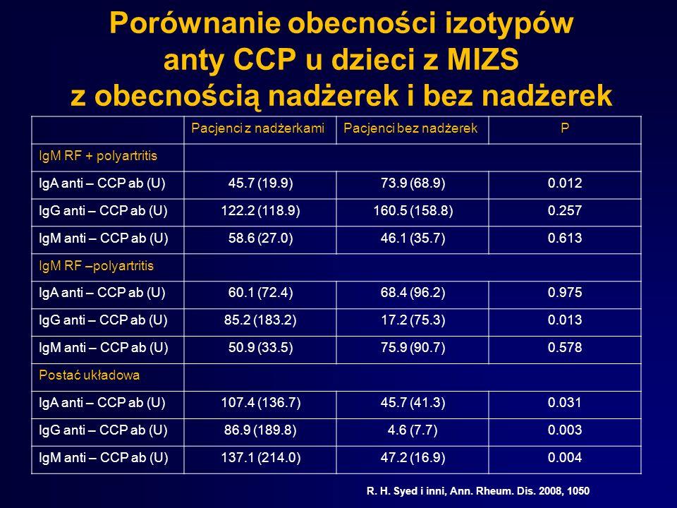 Porównanie obecności izotypów anty CCP u dzieci z MIZS z obecnością nadżerek i bez nadżerek Pacjenci z nadżerkamiPacjenci bez nadżerekP IgM RF + polya