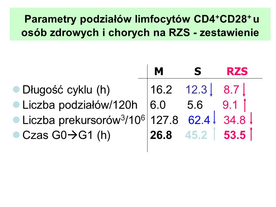 Parametry podziałów limfocytów CD4 + CD28 + u osób zdrowych i chorych na RZS - zestawienie Długość cyklu (h) 16.2 12.3 8.7 Liczba podziałów/120h6.0 5.