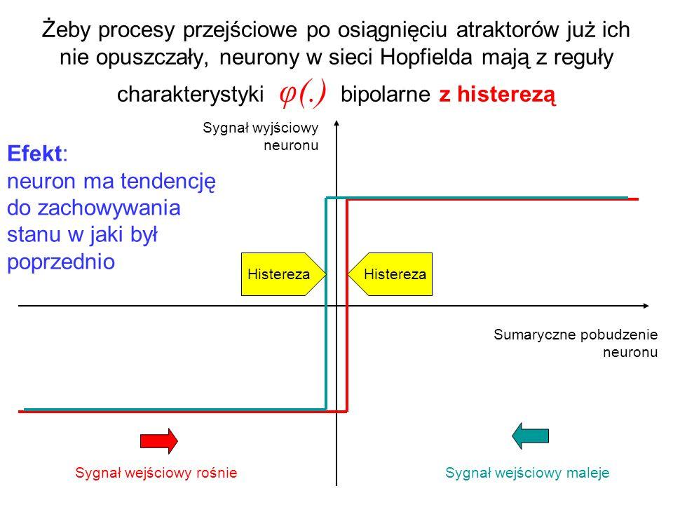 Żeby procesy przejściowe po osiągnięciu atraktorów już ich nie opuszczały, neurony w sieci Hopfielda mają z reguły charakterystyki φ(.) bipolarne z hi