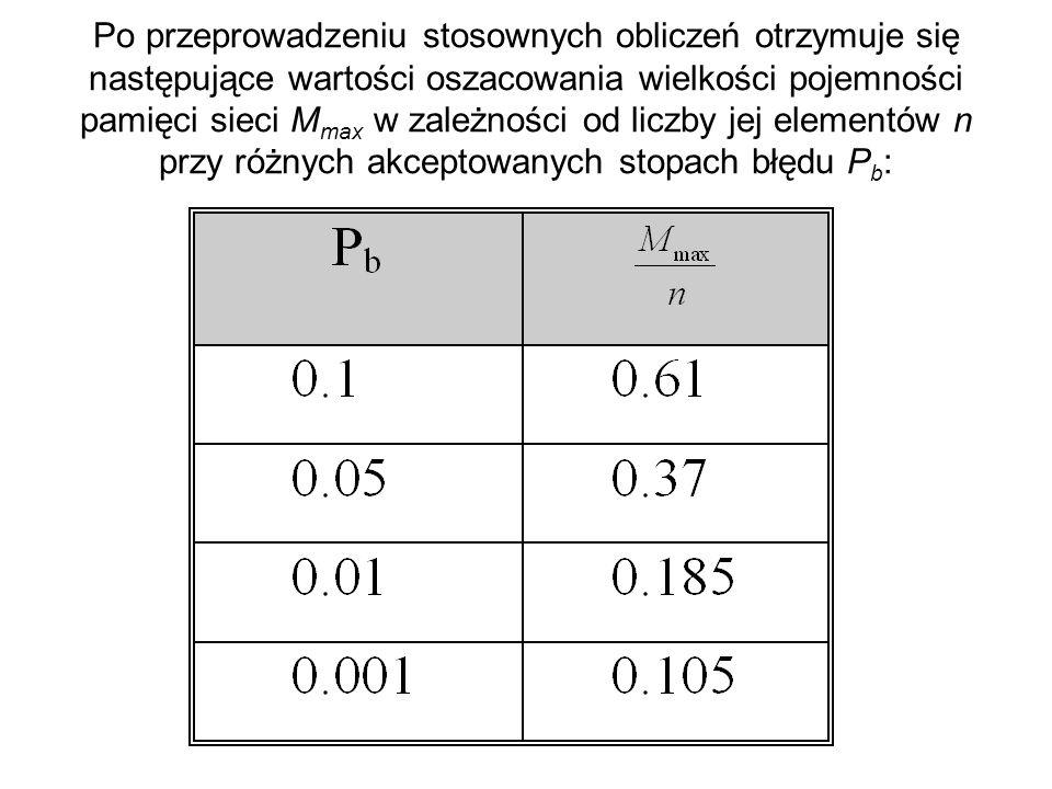 Po przeprowadzeniu stosownych obliczeń otrzymuje się następujące wartości oszacowania wielkości pojemności pamięci sieci M max w zależności od liczby