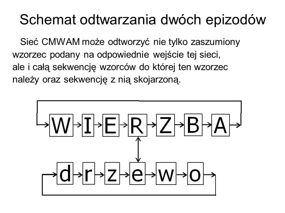 Schemat odtwarzania dwóch epizodów Sieć CMWAM może odtworzyć nie tylko zaszumiony wzorzec podany na odpowiednie wejście tej sieci, ale i całą sekwencj