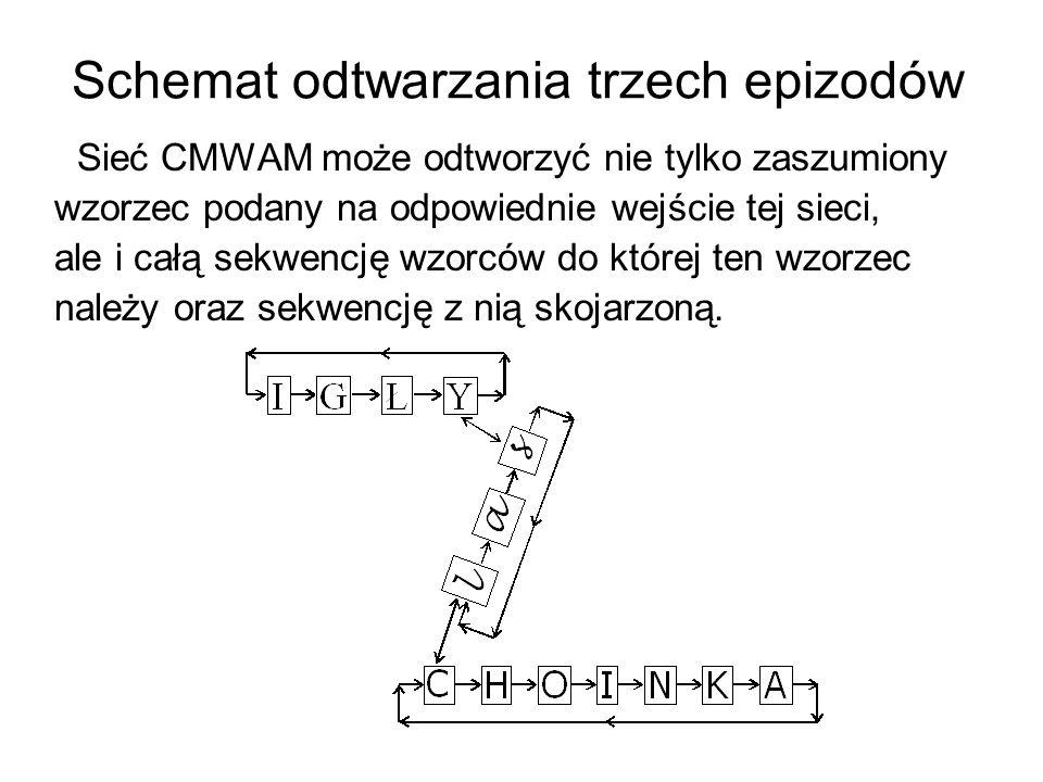 Schemat odtwarzania trzech epizodów Sieć CMWAM może odtworzyć nie tylko zaszumiony wzorzec podany na odpowiednie wejście tej sieci, ale i całą sekwenc