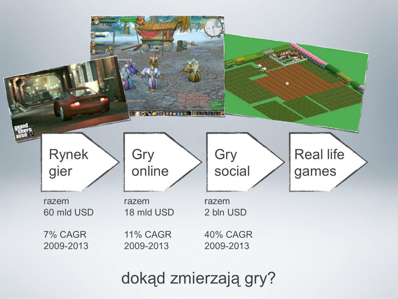 Rynek gier Gry online Gry social Real life games gry wspomagające życie gry edukacyjne gry wspomagające biznes gry marketingowe gry...
