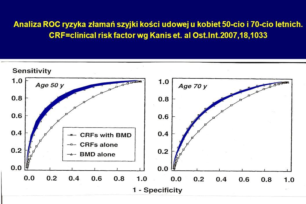 Analiza ROC ryzyka złamań szyjki kości udowej u kobiet 50-cio i 70-cio letnich. CRF=clinical risk factor wg Kanis et. al Ost.Int.2007,18,1033