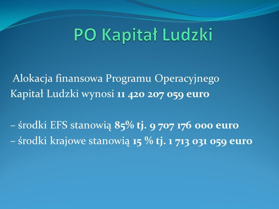 Alokacja finansowa Programu Operacyjnego Kapitał Ludzki wynosi 11 420 207 059 euro – środki EFS stanowią 85% tj. 9 707 176 000 euro – środki krajowe s