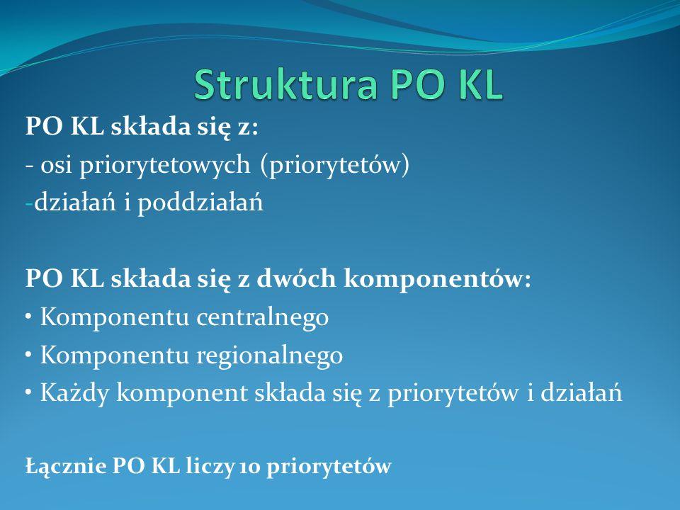 PO KL składa się z: - osi priorytetowych (priorytetów) - działań i poddziałań PO KL składa się z dwóch komponentów: Komponentu centralnego Komponentu