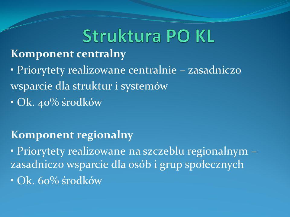 Komponent centralny Priorytety realizowane centralnie – zasadniczo wsparcie dla struktur i systemów Ok. 40% środków Komponent regionalny Priorytety re