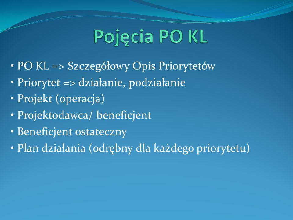 PO KL => Szczegółowy Opis Priorytetów Priorytet => działanie, podziałanie Projekt (operacja) Projektodawca/ beneficjent Beneficjent ostateczny Plan dz