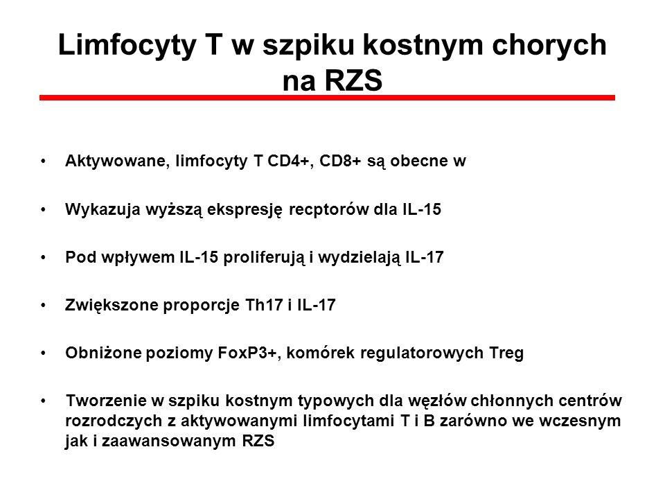 Limfocyty T w szpiku kostnym chorych na RZS Aktywowane, limfocyty T CD4+, CD8+ są obecne w Wykazuja wyższą ekspresję recptorów dla IL-15 Pod wpływem I