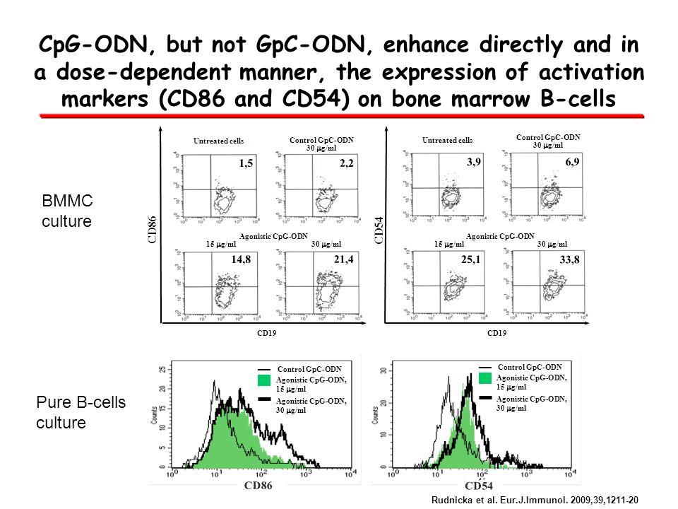 CD86 Untreated cells Agonistic CpG-ODN 15 g/ml 30 g/ml 1,5 2,2 14,8 21,4 Control GpC-ODN 30 g/ml CD19 Control GpC-ODN Agonistic CpG-ODN, 15 g/ml Agoni