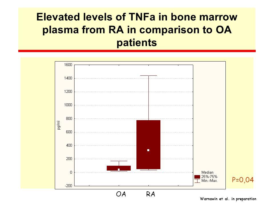 Elevated levels of TNFa in bone marrow plasma from RA in comparison to OA patients OARA P=0,04 Warnawin et al. in preparation