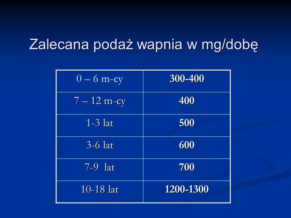 0 – 6 m-cy300-400 7 – 12 m-cy 400 1-3 lat 500 3-6 lat 600 7-9 lat 700 10-18 lat 1200-1300 Zalecana podaż wapnia w mg/dobę