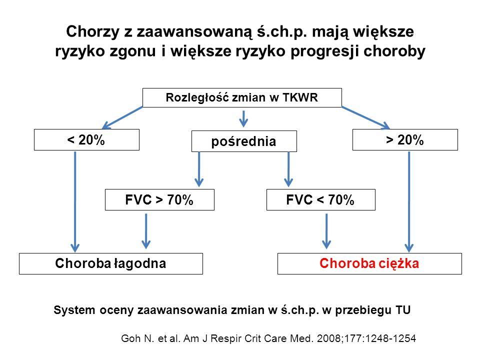 Chorzy z zaawansowaną ś.ch.p. mają większe ryzyko zgonu i większe ryzyko progresji choroby Goh N. et al. Am J Respir Crit Care Med. 2008;177:1248-1254