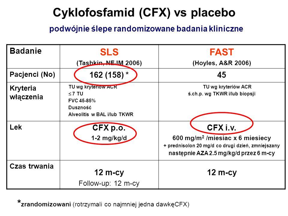 Cyklofosfamid (CFX) vs placebo podwójnie ślepe randomizowane badania kliniczne Badanie SLS (Tashkin, NEJM 2006) FAST (Hoyles, A&R 2006) Pacjenci (No)