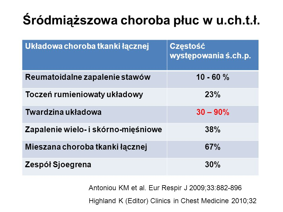 Śródmiąższowa choroba płuc w u.ch.t.ł. Układowa choroba tkanki łącznejCzęstość występowania ś.ch.p. Reumatoidalne zapalenie stawów10 - 60 % Toczeń rum