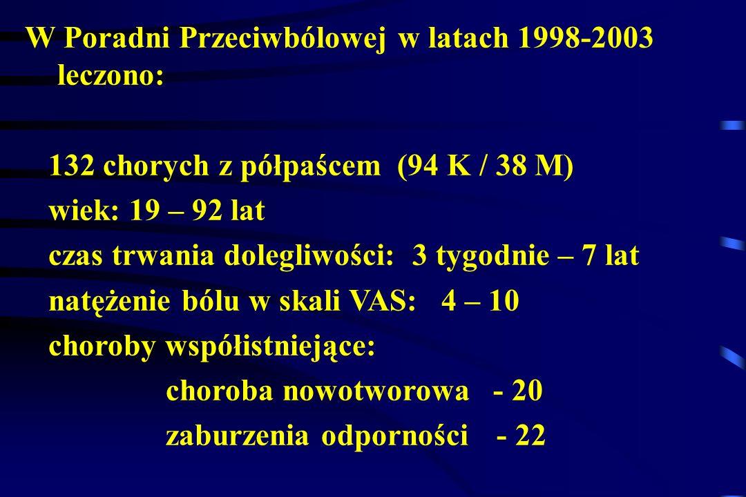 W Poradni Przeciwbólowej w latach 1998-2003 leczono: 132 chorych z półpaścem (94 K / 38 M) wiek: 19 – 92 lat czas trwania dolegliwości: 3 tygodnie – 7