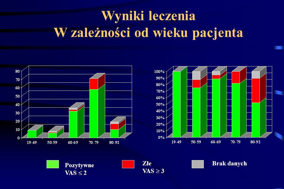 Wyniki leczenia W zależności od wieku pacjenta Pozytywne VAS 2 Złe VAS 3 Brak danych