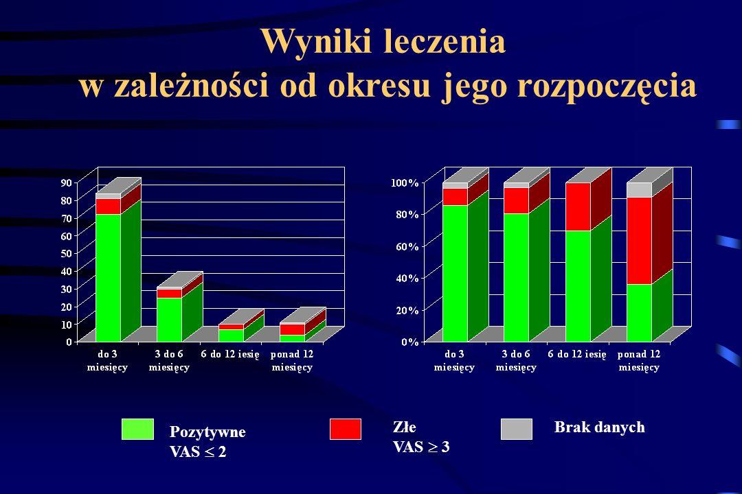 Wyniki leczenia w zależności od okresu jego rozpoczęcia Pozytywne VAS 2 Złe VAS 3 Brak danych