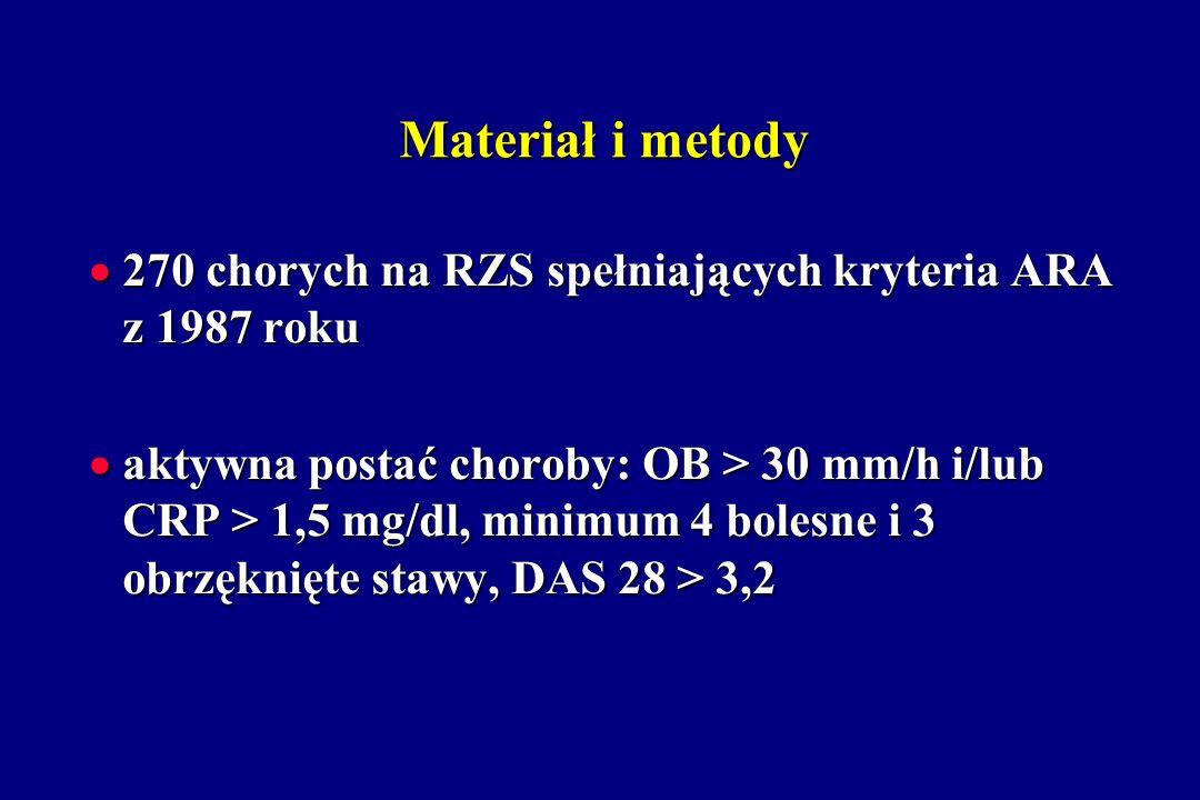Materiał i metody 270 chorych na RZS spełniających kryteria ARA z 1987 roku 270 chorych na RZS spełniających kryteria ARA z 1987 roku aktywna postać c