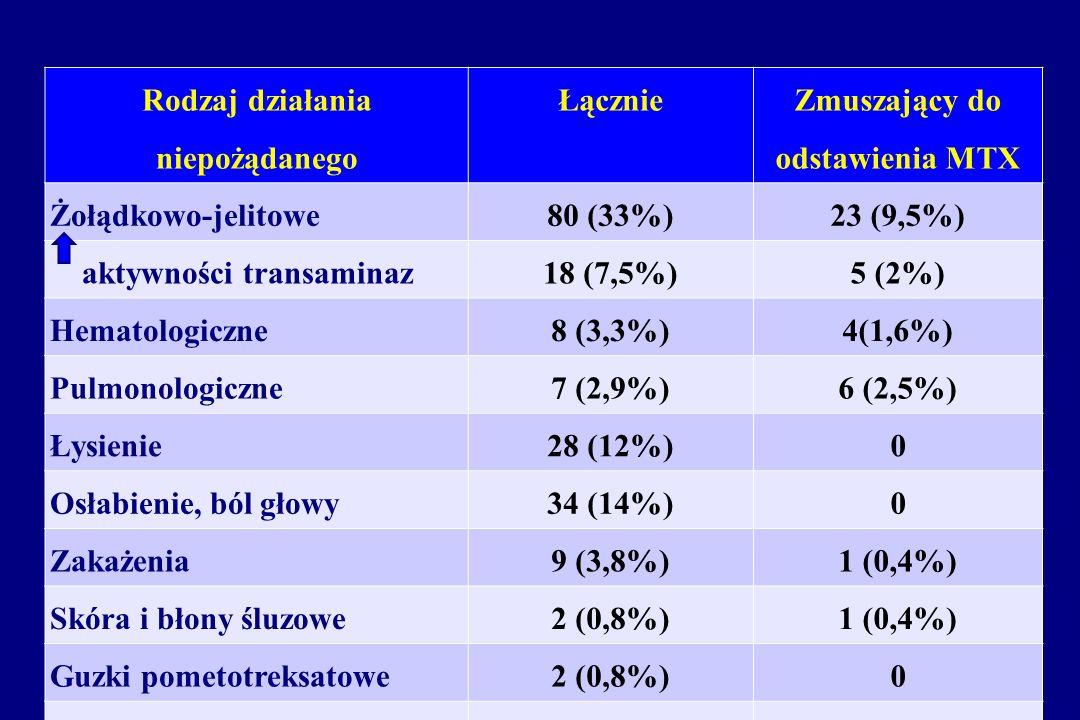 Rodzaj działania niepożądanego Łącznie Zmuszający do odstawienia MTX Żołądkowo-jelitowe80 (33%)23 (9,5%) aktywności transaminaz18 (7,5%)5 (2%) Hematol