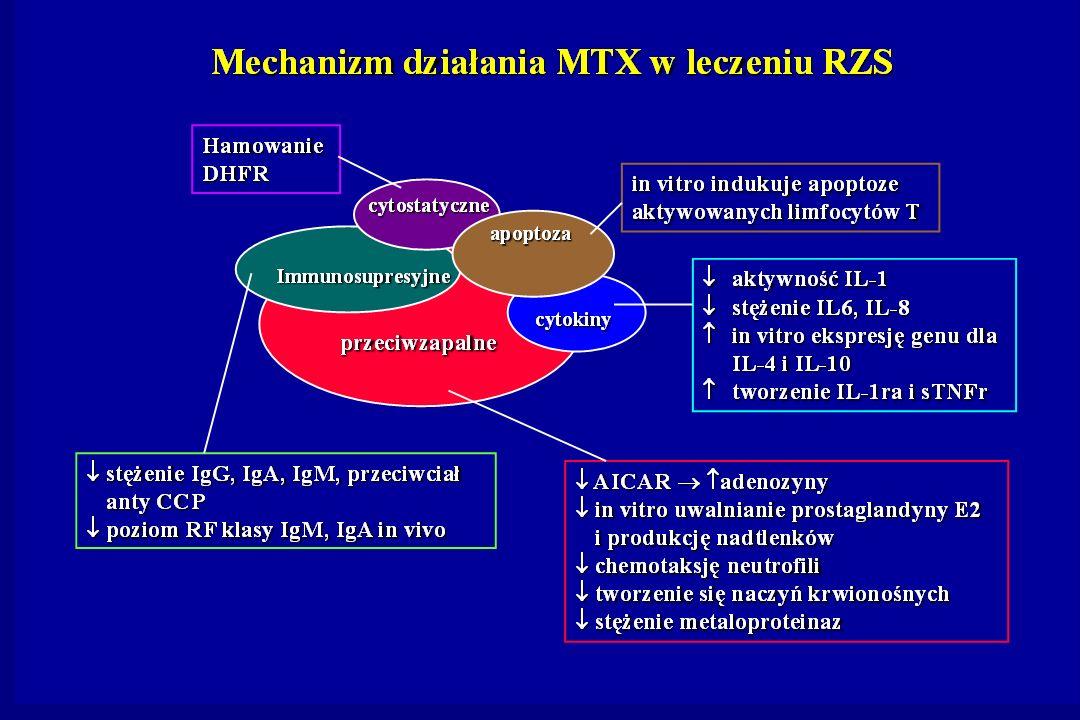 Materiał i metody 270 chorych na RZS spełniających kryteria ARA z 1987 roku 270 chorych na RZS spełniających kryteria ARA z 1987 roku aktywna postać choroby: OB > 30 mm/h i/lub CRP > 1,5 mg/dl, minimum 4 bolesne i 3 obrzęknięte stawy, DAS 28 > 3,2 aktywna postać choroby: OB > 30 mm/h i/lub CRP > 1,5 mg/dl, minimum 4 bolesne i 3 obrzęknięte stawy, DAS 28 > 3,2