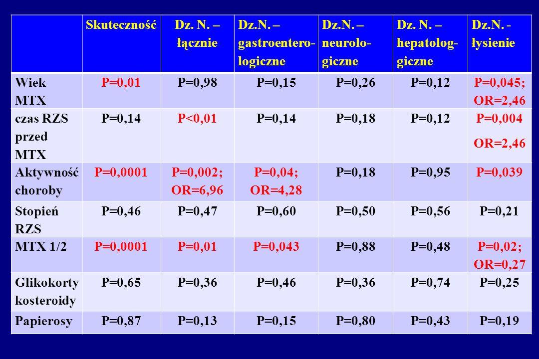 Skuteczność Dz. N. – łącznie Dz.N. – gastroentero- logiczne Dz.N. – neurolo- giczne Dz. N. – hepatolog- giczne Dz.N. - łysienie Wiek MTX P=0,01P=0,98P