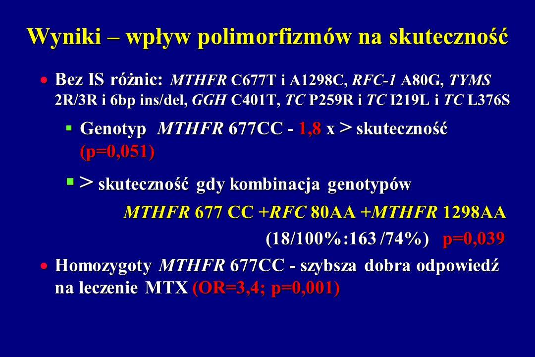 Wyniki – wpływ polimorfizmów na skuteczność Bez IS różnic: MTHFR C677T i A1298C, RFC-1 A80G, TYMS 2R/3R i 6bp ins/del, GGH C401T, TC P259R i TC I219L