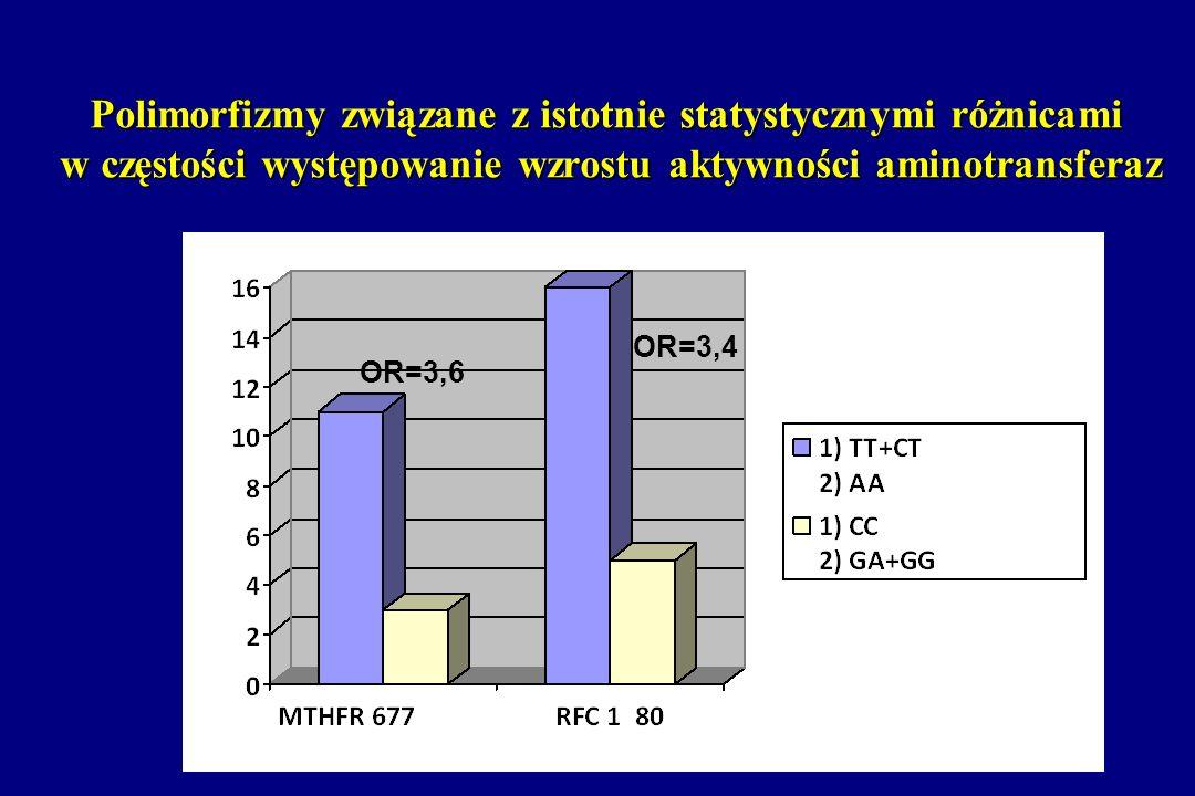 Polimorfizmy związane z istotnie statystycznymi różnicami w częstości występowanie wzrostu aktywności aminotransferaz OR=3,6 OR=3,4