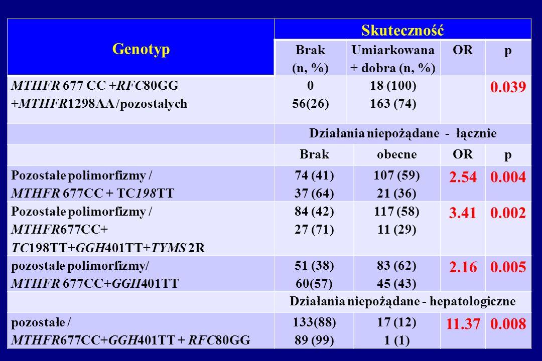 Genotyp Skuteczność Brak (n, %) Umiarkowana + dobra (n, %) ORp MTHFR 677 CC +RFC80GG +MTHFR1298AA /pozostałych 0 56(26) 18 (100) 163 (74) 0.039 Działa