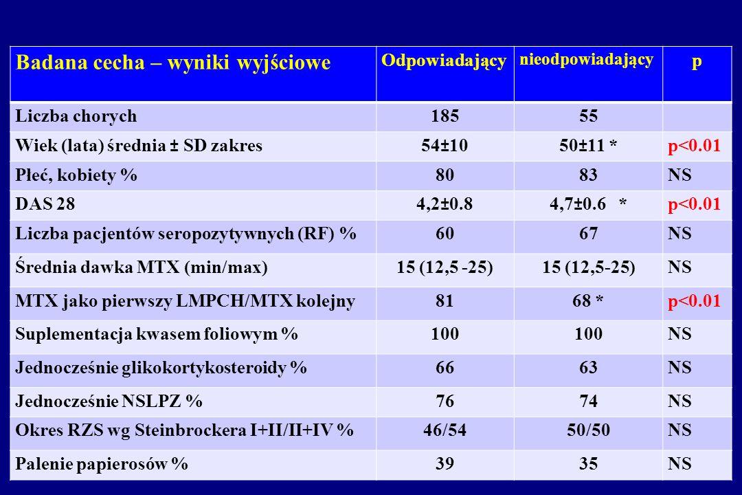 v Badana cecha – wyniki wyjściowe Odpowiadający nieodpowiadający p Liczba chorych18555 Wiek (lata) średnia ± SD zakres54±1050±11 *p<0.01 Płeć, kobiety