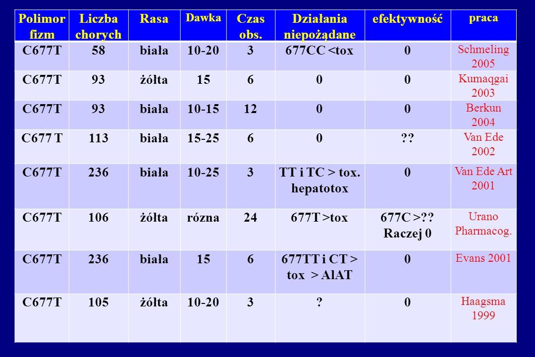 Polimor fizm Liczba chorych Rasa Dawka Czas obs. Działania niepożądane efektywność praca C677T58biała10-203677CC <tox0 Schmeling 2005 C677T93żółta1560