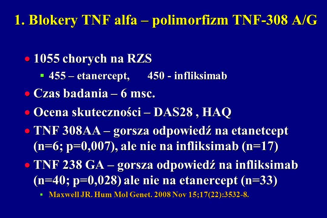 1. Blokery TNF alfa – polimorfizm TNF-308 A/G 1055 chorych na RZS 1055 chorych na RZS 455 – etanercept, 450 - infliksimab 455 – etanercept, 450 - infl