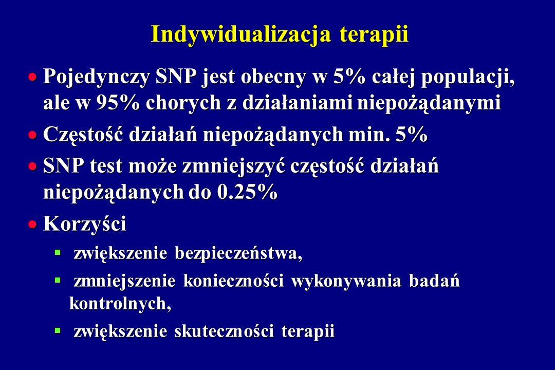 Indywidualizacja terapii Pojedynczy SNP jest obecny w 5% całej populacji, ale w 95% chorych z działaniami niepożądanymi Pojedynczy SNP jest obecny w 5