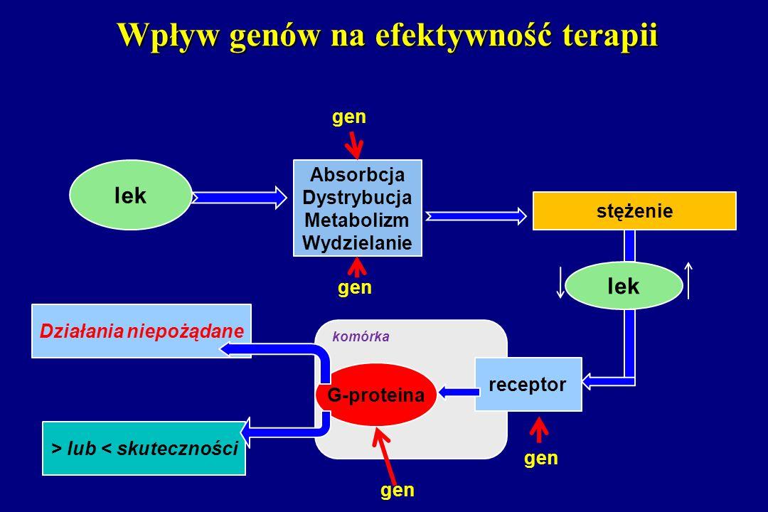 Wpływ genów na efektywność terapii lek Absorbcja Dystrybucja Metabolizm Wydzielanie stężenie Działania niepożądane > lub < skuteczności G-proteina rec