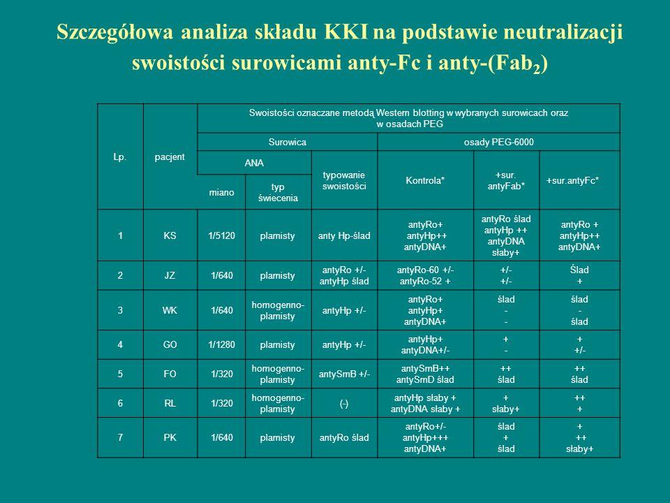 Szczegółowa analiza składu KKI na podstawie neutralizacji swoistości surowicami anty-Fc i anty-(Fab 2 ) Lp.pacjent Swoistości oznaczane metodą Western
