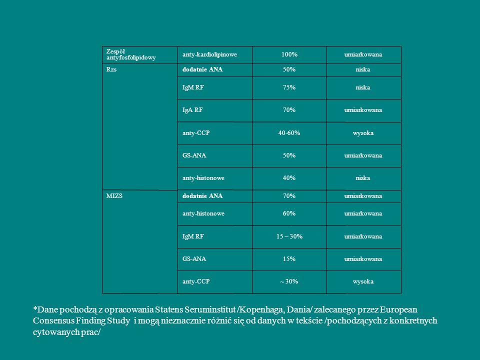 wysoka~ 30%anty-CCP umiarkowana15%GS-ANA umiarkowana15 – 30%IgM RF umiarkowana60%anty-histonowe umiarkowana70%dodatnie ANAMIZS niska40%anty-histonowe