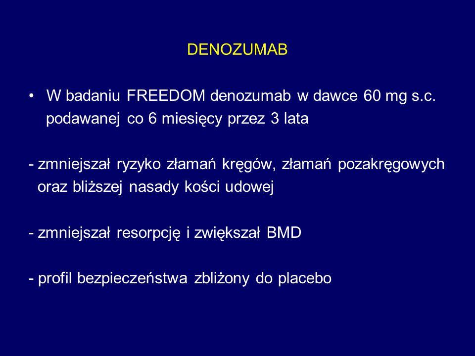 DENOZUMAB W badaniu FREEDOM denozumab w dawce 60 mg s.c. podawanej co 6 miesięcy przez 3 lata - zmniejszał ryzyko złamań kręgów, złamań pozakręgowych