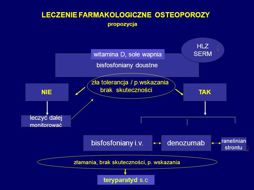 LECZENIE FARMAKOLOGICZNE OSTEOPOROZY propozycja bisfosfoniany doustne TAKNIE zła tolerancja / p.wskazania brak skuteczności leczyć dalej monitorować H