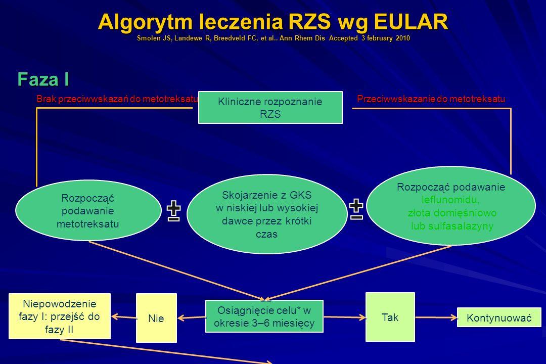 Algorytm leczenia RZS wg EULAR Smolen JS, Landewe R, Breedveld FC, et al.. Ann Rhem Dis Accepted 3 february 2010 Faza I Faza I Brak przeciwwskazań do