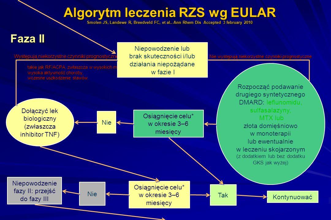 Algorytm leczenia RZS wg EULAR Smolen JS, Landewe R, Breedveld FC, et al.. Ann Rhem Dis Accepted 3 february 2010 Faza II Faza II Występują niekorzystn