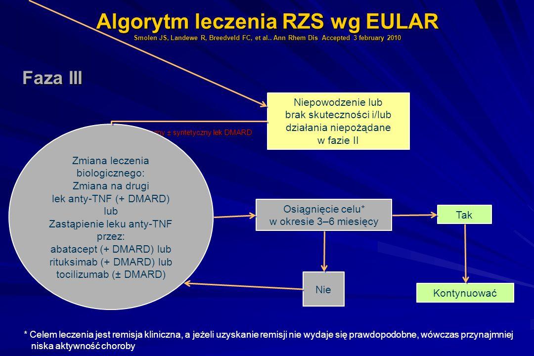 Algorytm leczenia RZS wg EULAR Smolen JS, Landewe R, Breedveld FC, et al.. Ann Rhem Dis Accepted 3 february 2010 Faza III Faza III Lek biologiczny ± s