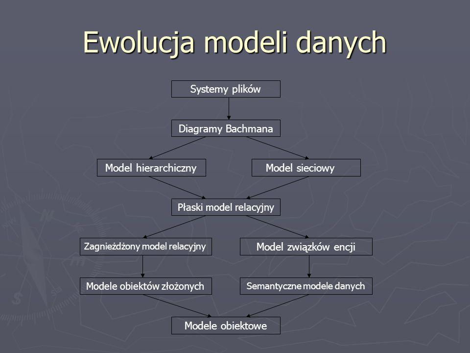 Ewolucja modeli danych Systemy plików Diagramy Bachmana Model hierarchiczny Płaski model relacyjny Zagnieżdżony model relacyjny Modele obiektów złożon
